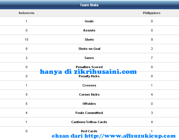 team stats, analisis indonesia vs filipina, team stat indonesia vs fhiliphina