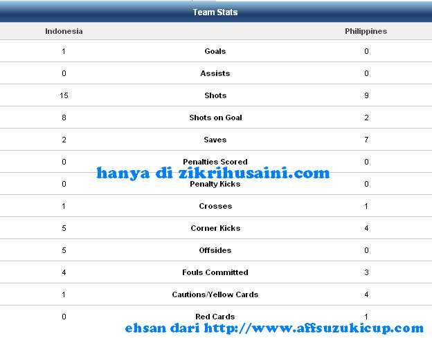 team stats, analisis indonesia vs filipina, team stat indonesia vs fhiliphina
